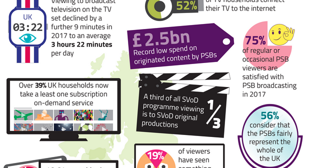 Infographic of Ofcom research showing various bits of data