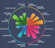 Screen shot of the digital competency wheel