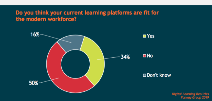 Slides showing that 50 per cent of organisations don't think their learning platforms are fit for the modern workforce