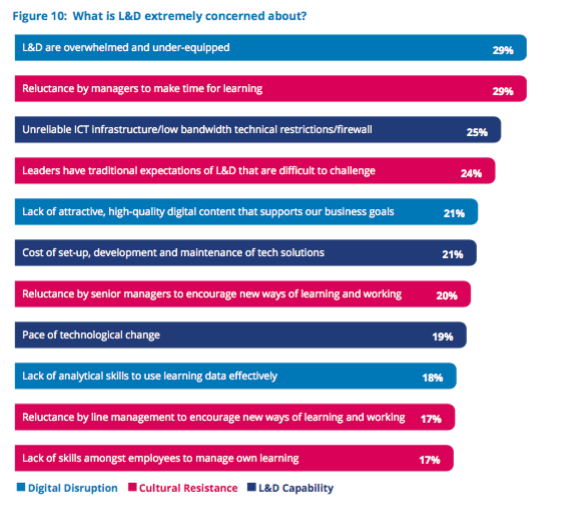 Chart of challenges facing L&D professionals