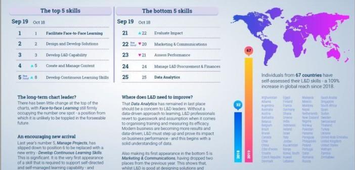 LPI Capability map list of top 5 skills
