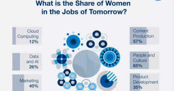 Slide from the WEF jobs report showing the employment rates for women of different types of jobs